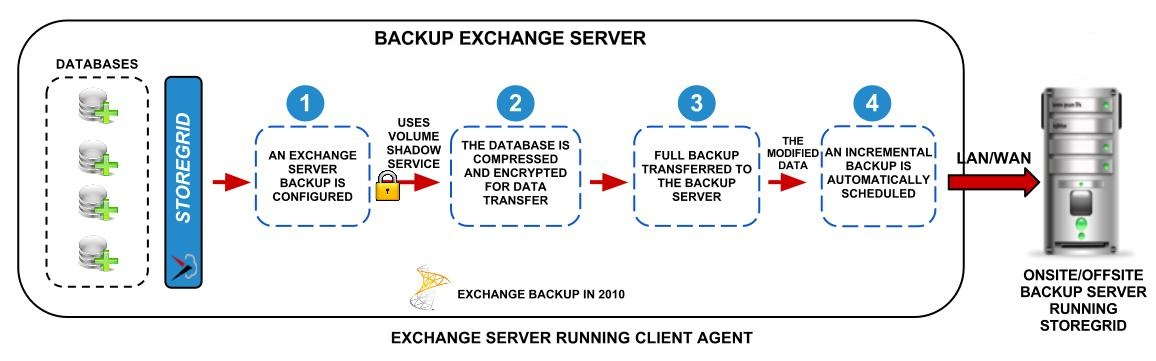 Microsoft Backup Exchange Server