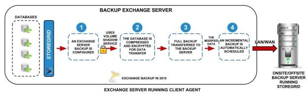 MS-Exchange-2010-Server-Backup-block- diagram-for-website