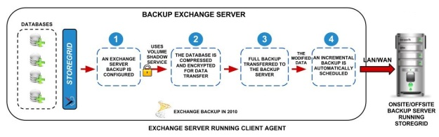 MS-Exchange-2010-Server-Backup-block- diagram-for-website