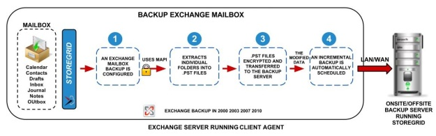 MS-Exchange-Mailbox-Backup-block-diagram-for-website