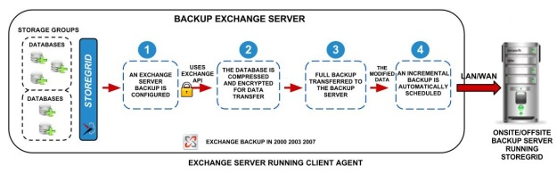 MS-Exchange-Server-Backup- block-diagram-for-website