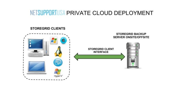 Private-cloud-environment