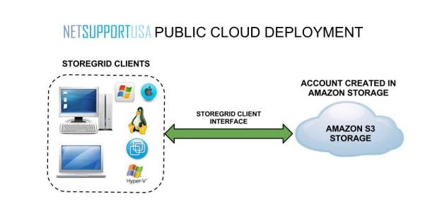 public-cloud-environment